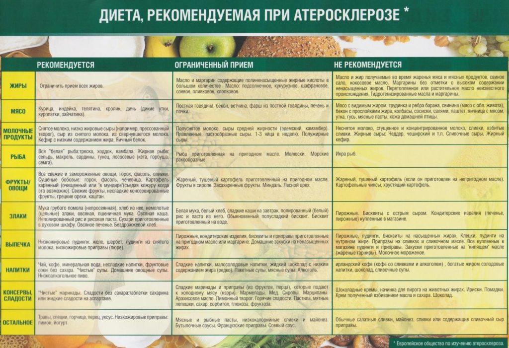 Таблица 2. Рекомендации по питанию для профилактики и лечения атеросклероза