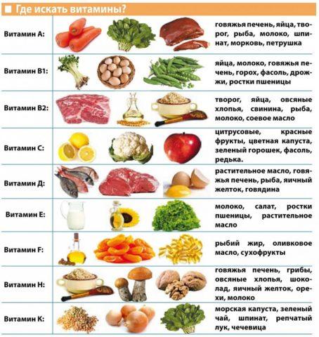 Основные источники полезных веществ