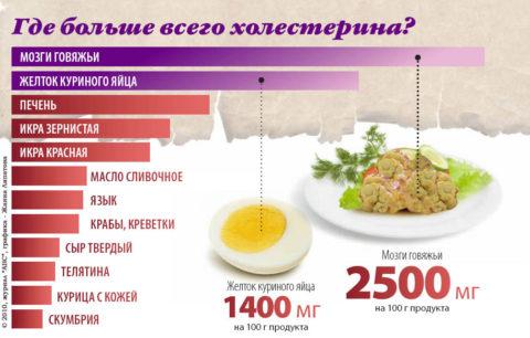 На фото – продукты с высоким содержанием ХС