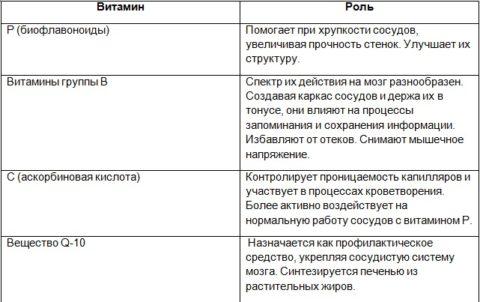 Таблица 1. Наиболее важные вещества для органов ЦНС