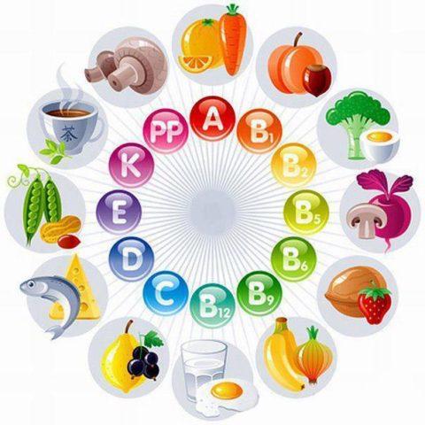 Какие витамины нужны сосудам