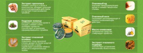 В таблице дано положительное воздействие каждого компонента крема при варикозе рук