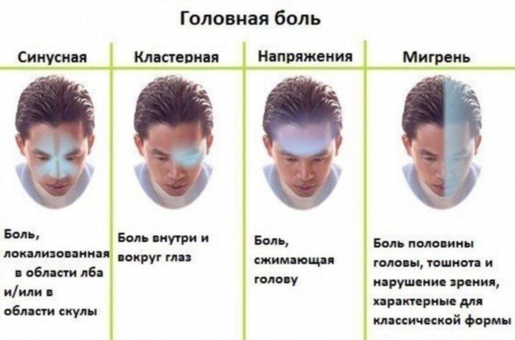 Виды патологического симптома