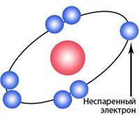 Молекула свободного радикала