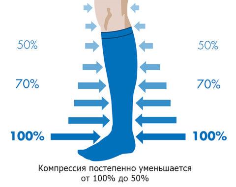Распределение давления в компрессионном белье