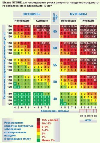 Цифры в цветных квадратах — процент возникновения смертоносных заболеваний ССС.