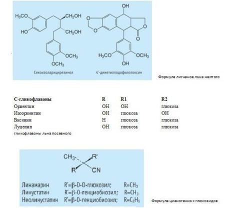 Химический состав семян льна