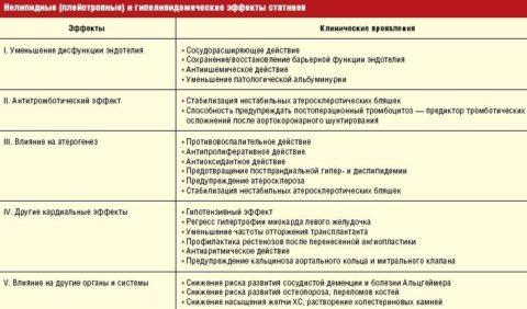 Таблица 1. Эффекты статинов