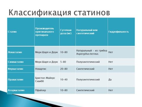 Таблица 2. Классификация