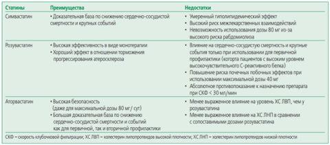 Таблица 2. Сравнение наиболее популярных статинов