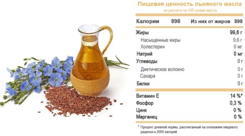 Состав льняного масла
