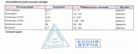 Пример бланка с результатом анализов и допустимыми заначениями