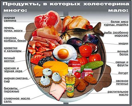 На фото - основные источники холестерина.