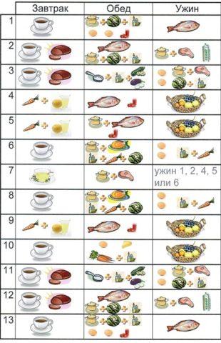 В таблице 3 указана примерная схема для 3-хразового питания.