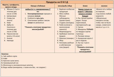 В таблице 4 дано наименование продуктов для обеда – основного приема пищи