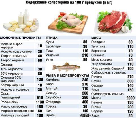 Больше всего холестерина – в мясных субпродуктах