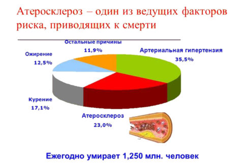 Неутешительная статистика