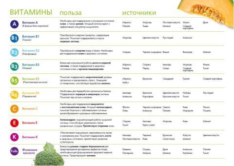 Таблица 2. Источники полезных веществ в продуктах питания