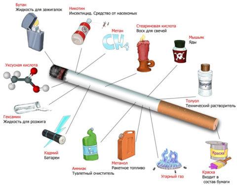 Фото состава сигареты