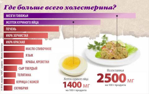 Продукты с наиболее высоким содержанием холестерина