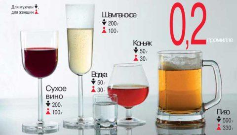 Рекомендованные дозы алкоголя после которых давление снизится и не повыситься