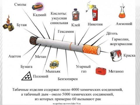Вредные компоненты, присутствующие в составе сигарет.