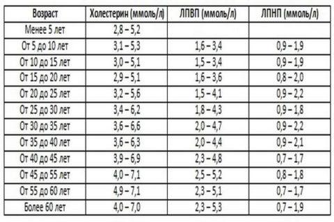 Таблица 3. Нормы холестерина в крови