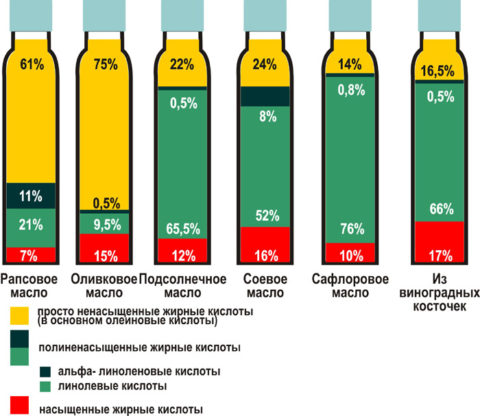 Процентное соотношение липидов в растительных жирах