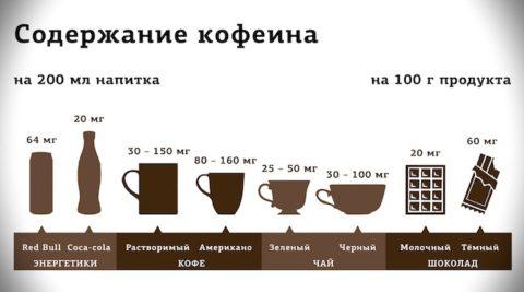 Содержание кофеина в напитках