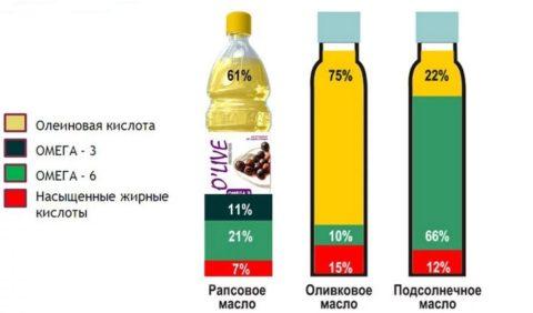 Сравнительная характеристика основных растительных жиров, продающихся в наших магазинах