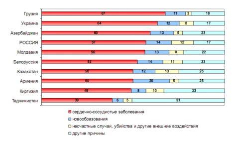 Распределение умерших по основным причинам смерти в странах СНГ