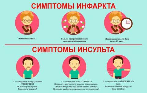 Симптомы наиболее опасных последствий гиперхолестеринемии