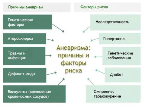 Основные предпосылки к формированию аневризм